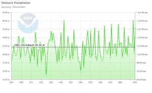 annual precipitation graph for Delaware 1895-2020